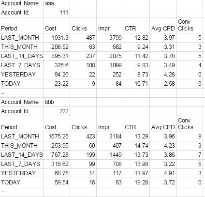 Daily Monitoring Account performance Snapshot