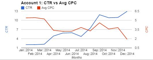 Account 1 Chart Comparing CTR and Avg CPC