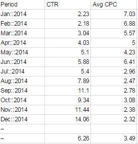 Account 2 Data Comparing CTR and Avg CPC