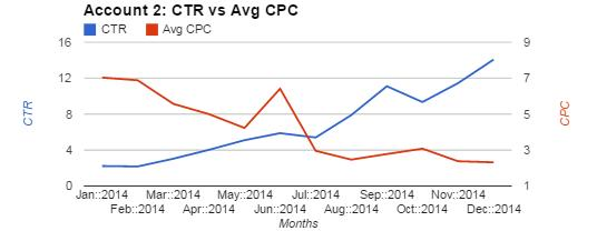 Account 2 Chart Comparing CTR and Avg CPC