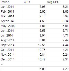 Account 3 Data Comparing CTR and Avg CPC