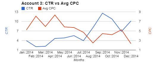 Account 3 Chart Comparing CTR and Avg CPC