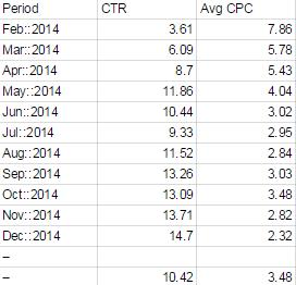 Account 4 Data Comparing CTR and Avg CPC