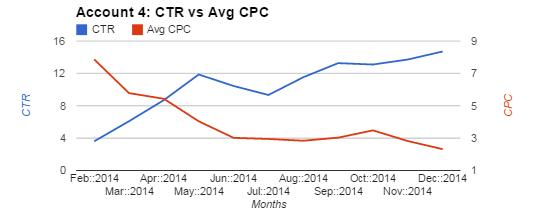 Account 4 Chart Comparing CTR and Avg CPC