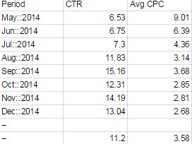 Account 5 Data Comparing CTR and Avg CPC