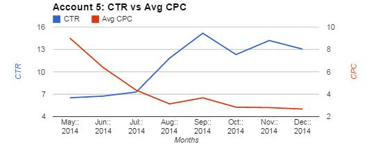 Account 5 Chart Comparing CTR and Avg CPC